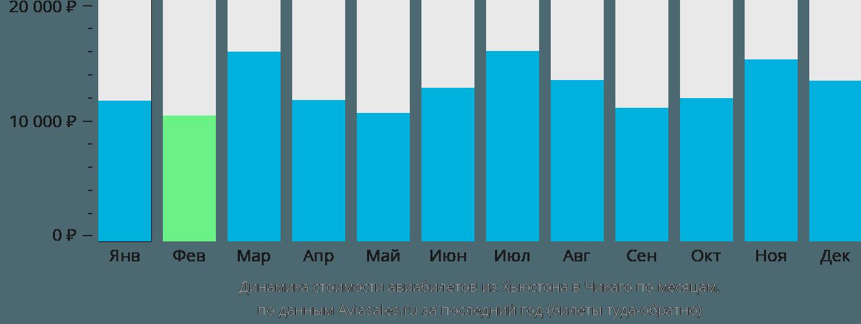 Динамика стоимости авиабилетов из Хьюстона в Чикаго по месяцам