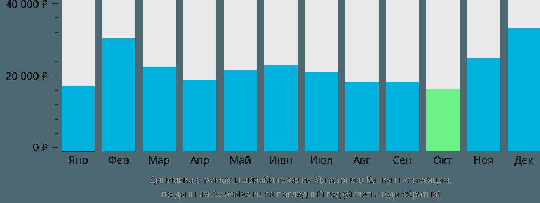 Динамика стоимости авиабилетов из Хьюстона в Канкун по месяцам