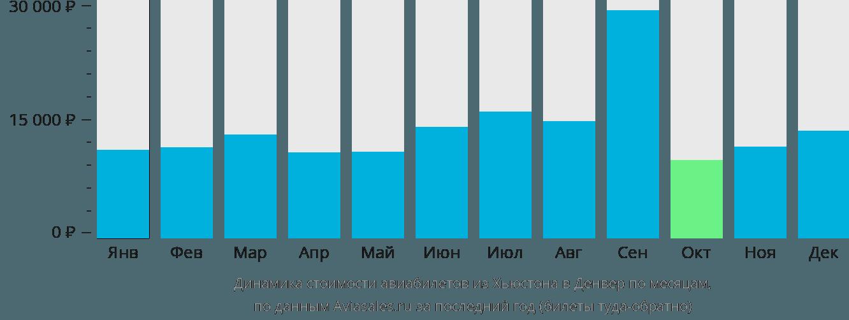 Динамика стоимости авиабилетов из Хьюстона в Денвер по месяцам