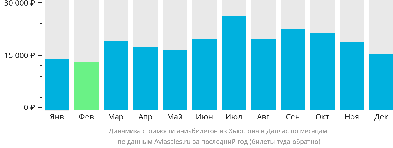 Динамика стоимости авиабилетов из Хьюстона в Даллас по месяцам