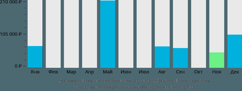 Динамика стоимости авиабилетов из Хьюстона в Денпасар Бали по месяцам