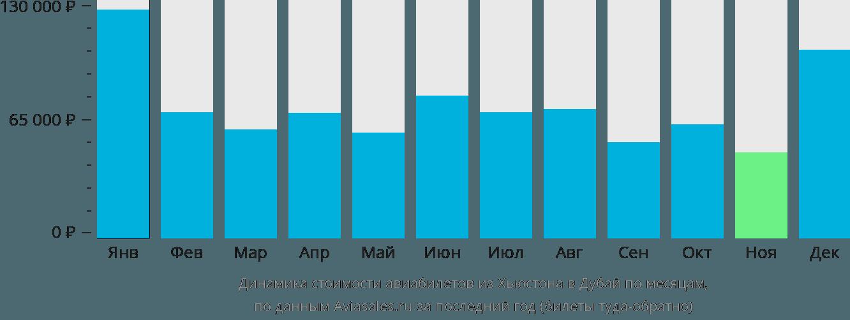 Динамика стоимости авиабилетов из Хьюстона в Дубай по месяцам