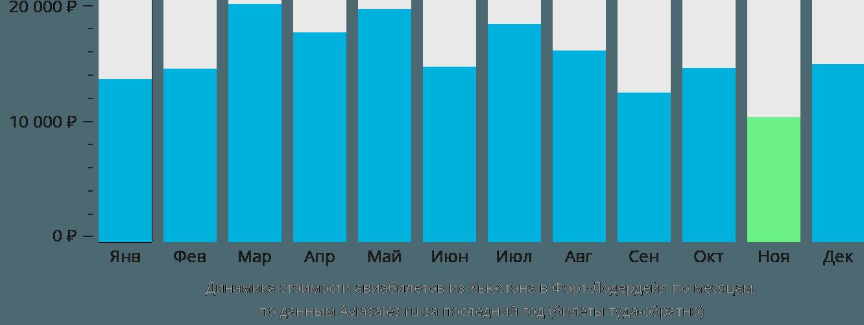 Динамика стоимости авиабилетов из Хьюстона в Форт-Лодердейл по месяцам