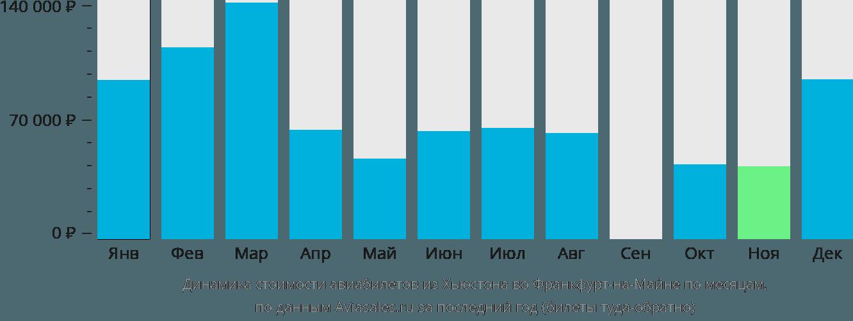 Динамика стоимости авиабилетов из Хьюстона во Франкфурт-на-Майне по месяцам