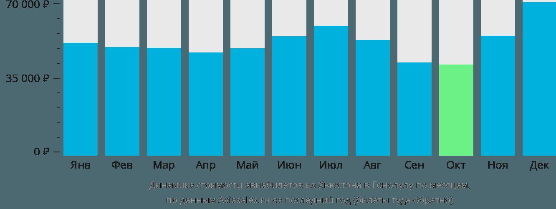 Динамика стоимости авиабилетов из Хьюстона в Гонолулу по месяцам