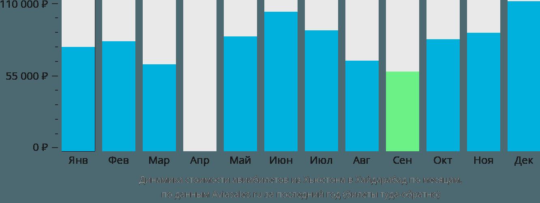 Динамика стоимости авиабилетов из Хьюстона в Хайдарабад по месяцам