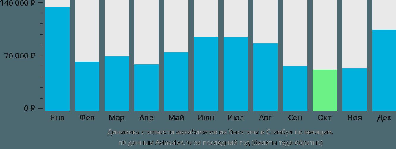 Динамика стоимости авиабилетов из Хьюстона в Стамбул по месяцам