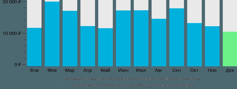 Динамика стоимости авиабилетов из Хьюстона в Лас-Вегас по месяцам