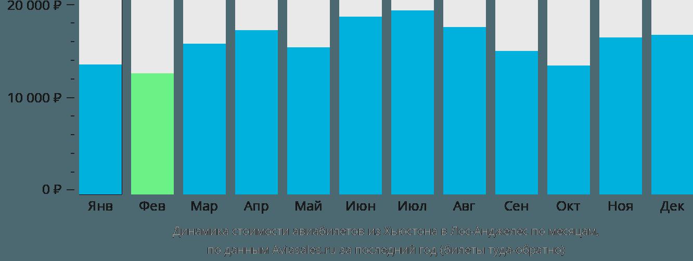 Динамика стоимости авиабилетов из Хьюстона в Лос-Анджелес по месяцам