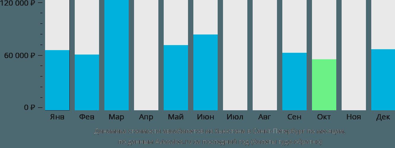 Динамика стоимости авиабилетов из Хьюстона в Санкт-Петербург по месяцам