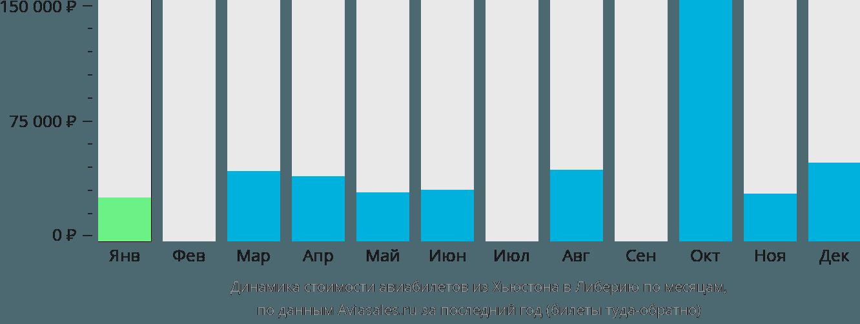 Динамика стоимости авиабилетов из Хьюстона в Либерию по месяцам