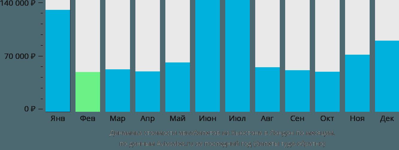 Динамика стоимости авиабилетов из Хьюстона в Лондон по месяцам