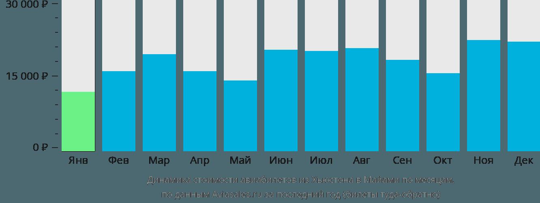 Динамика стоимости авиабилетов из Хьюстона в Майами по месяцам