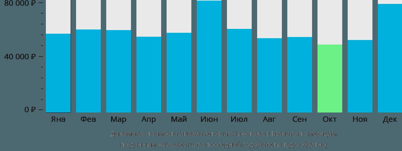 Динамика стоимости авиабилетов из Хьюстона в Манилу по месяцам