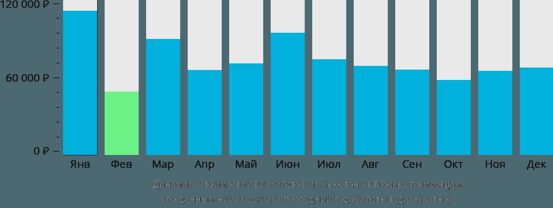 Динамика стоимости авиабилетов из Хьюстона в Москву по месяцам