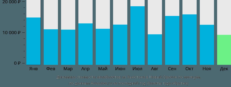 Динамика стоимости авиабилетов из Хьюстона в Новый Орлеан по месяцам