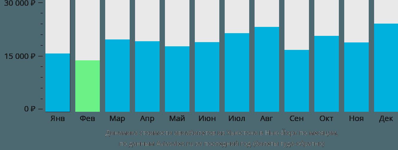 Динамика стоимости авиабилетов из Хьюстона в Нью-Йорк по месяцам