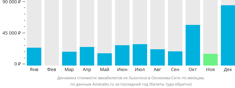 Динамика стоимости авиабилетов из Хьюстона в Оклахома-Сити по месяцам
