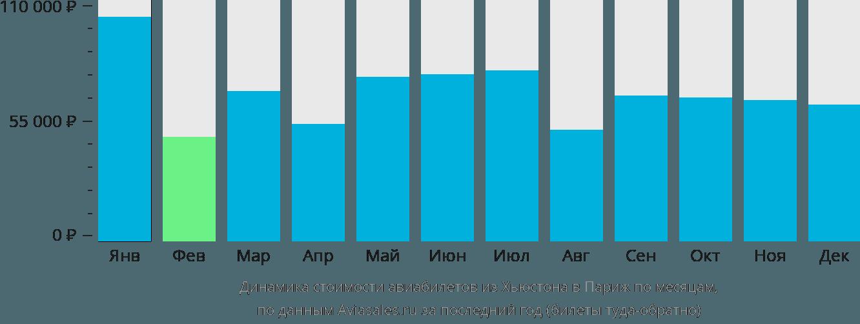 Динамика стоимости авиабилетов из Хьюстона в Париж по месяцам