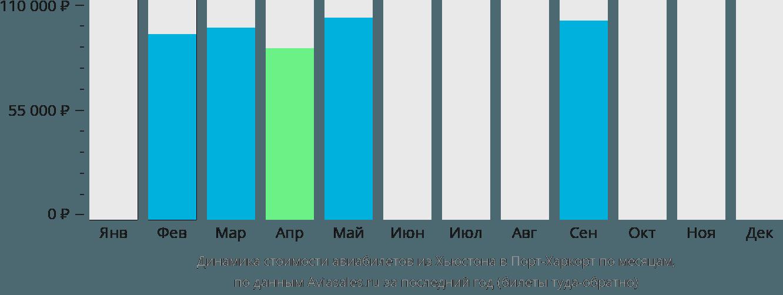 Динамика стоимости авиабилетов из Хьюстона в Порт-Харкорт по месяцам