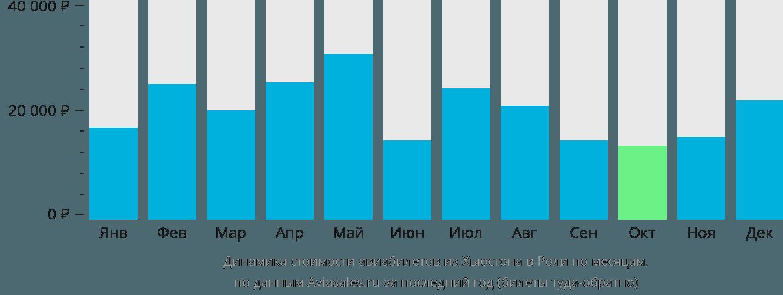 Динамика стоимости авиабилетов из Хьюстона в Роли по месяцам