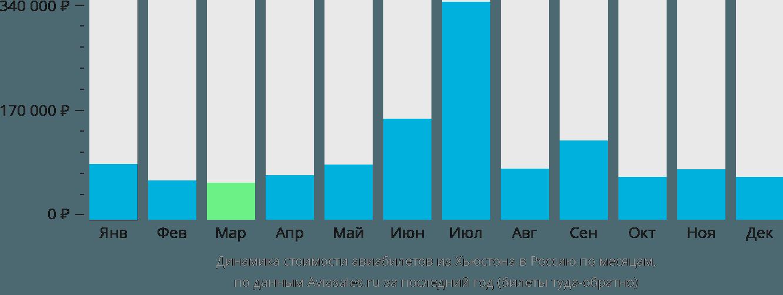 Динамика стоимости авиабилетов из Хьюстона в Россию по месяцам
