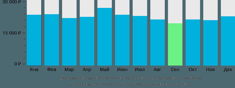 Динамика стоимости авиабилетов из Хьюстона в Сакраменто по месяцам
