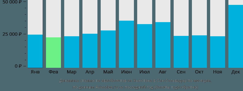 Динамика стоимости авиабилетов из Хьюстона в Сан-Сальвадор по месяцам