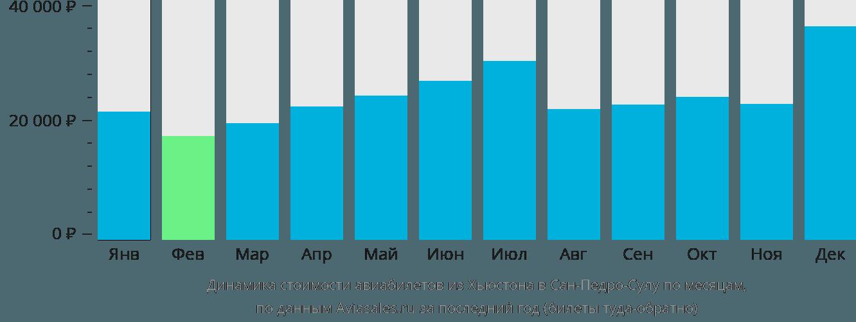 Динамика стоимости авиабилетов из Хьюстона в Сан-Педро-Сулу по месяцам