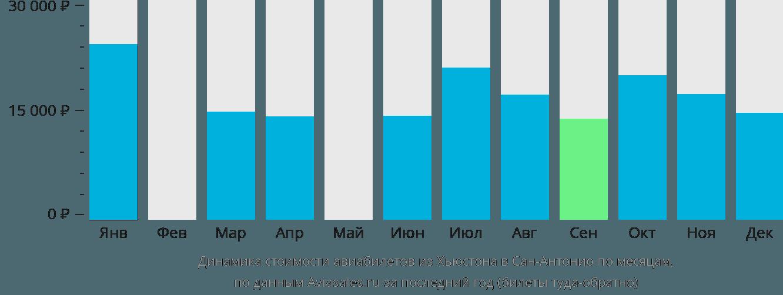 Динамика стоимости авиабилетов из Хьюстона в Сан-Антонио по месяцам