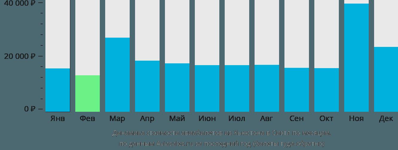 Динамика стоимости авиабилетов из Хьюстона в Сиэтл по месяцам