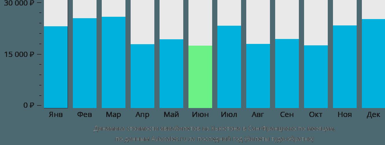 Динамика стоимости авиабилетов из Хьюстона в Сан-Франциско по месяцам