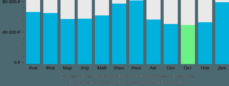 Динамика стоимости авиабилетов из Хьюстона в Хошимин по месяцам
