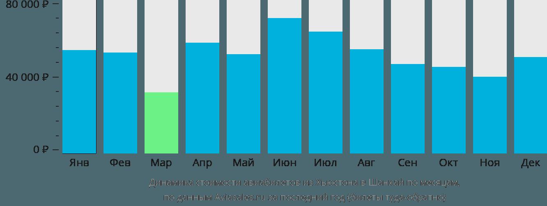 Динамика стоимости авиабилетов из Хьюстона в Шанхай по месяцам