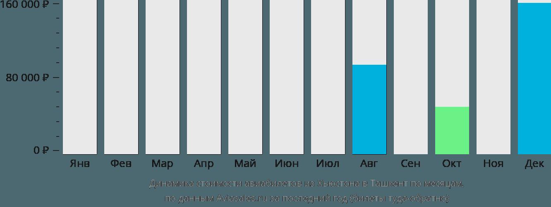 Динамика стоимости авиабилетов из Хьюстона в Ташкент по месяцам