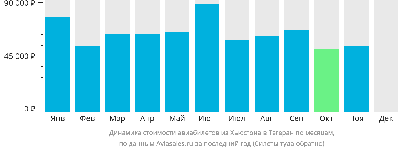 Динамика стоимости авиабилетов из Хьюстона в Тегеран по месяцам