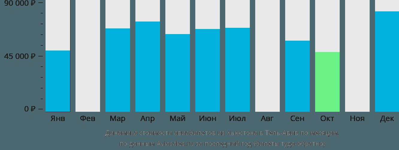 Динамика стоимости авиабилетов из Хьюстона в Тель-Авив по месяцам