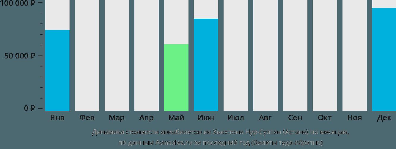 Динамика стоимости авиабилетов из Хьюстона в Астану по месяцам