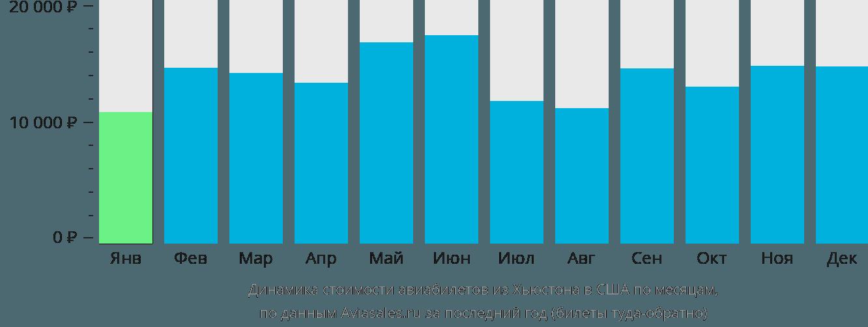 Динамика стоимости авиабилетов из Хьюстона в США по месяцам