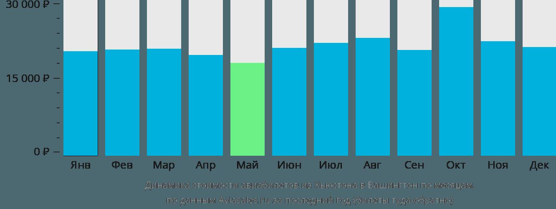 Динамика стоимости авиабилетов из Хьюстона в Вашингтон по месяцам