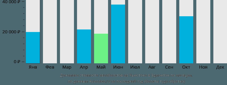 Динамика стоимости авиабилетов из Хьюстона в Эдмонтон по месяцам
