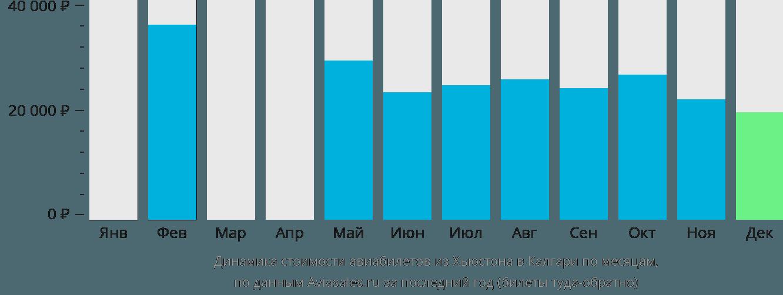 Динамика стоимости авиабилетов из Хьюстона в Калгари по месяцам