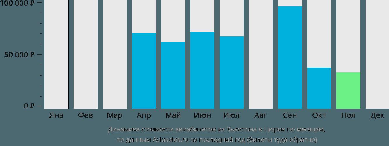 Динамика стоимости авиабилетов из Хьюстона в Цюрих по месяцам