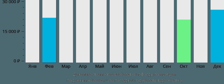 Динамика стоимости авиабилетов из Волды по месяцам