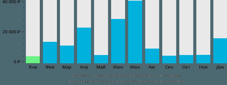 Динамика стоимости авиабилетов из Хайфона по месяцам