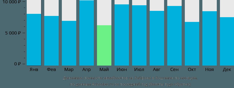 Динамика стоимости авиабилетов из Хайфона в Хошимин по месяцам