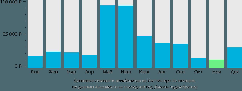 Динамика стоимости авиабилетов из Уэстчестера по месяцам