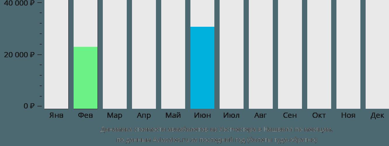 Динамика стоимости авиабилетов из Уэстчестера в Нашвилл по месяцам