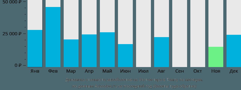 Динамика стоимости авиабилетов из Уэстчестера в Тампу по месяцам