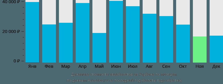 Динамика стоимости авиабилетов из Харбина по месяцам
